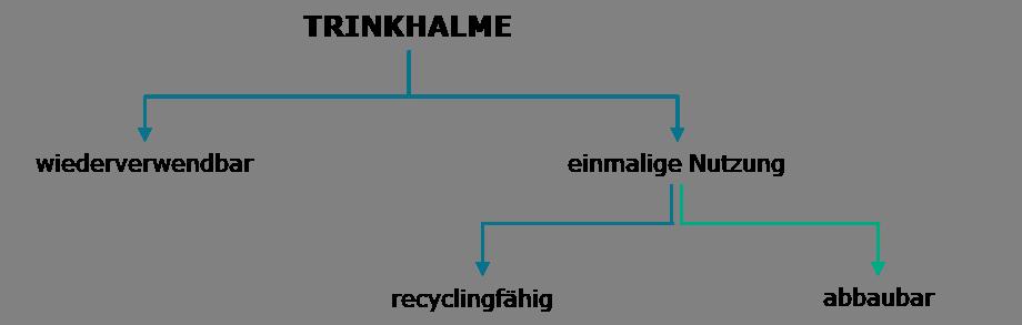 Übersicht über Varianten von Trinkhalmen