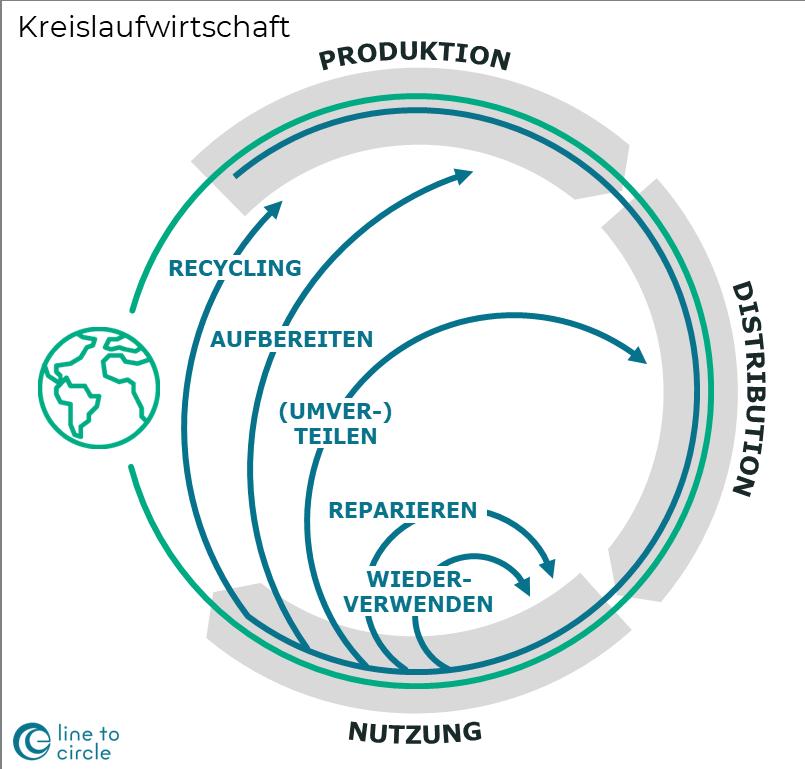 Modell der Kreislaufwirtschaft (Circular Economy)