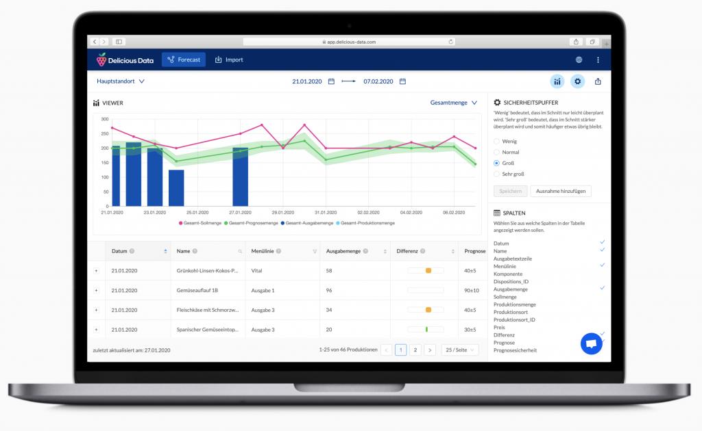 Absatzprognosen für eine bessere Planung in gastronomischen Betrieben mit der Software von Delicious Data