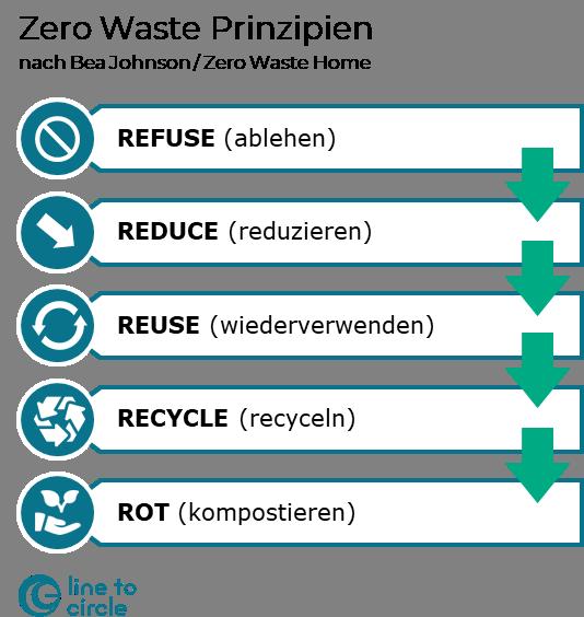 5 Prinzipien des Zero Waste nach Bea Johnson (Zero Waste Home)