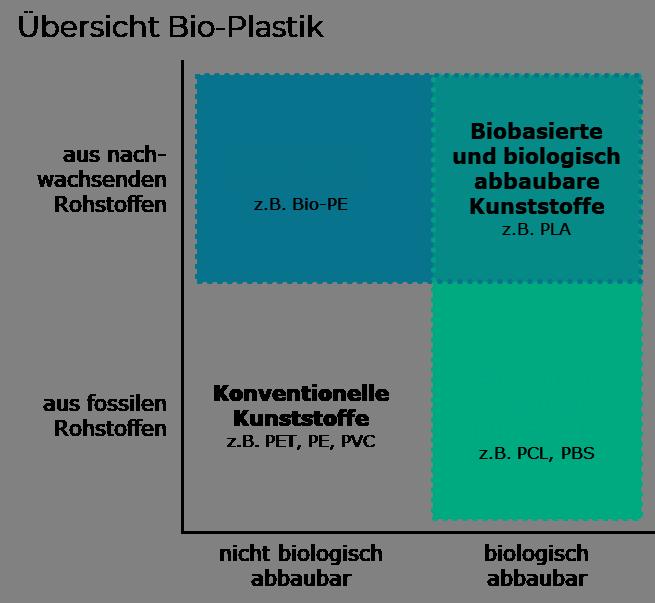Übersicht Bio-Plastik (biobasierte und biologisch abbaubare Kunststoffe)