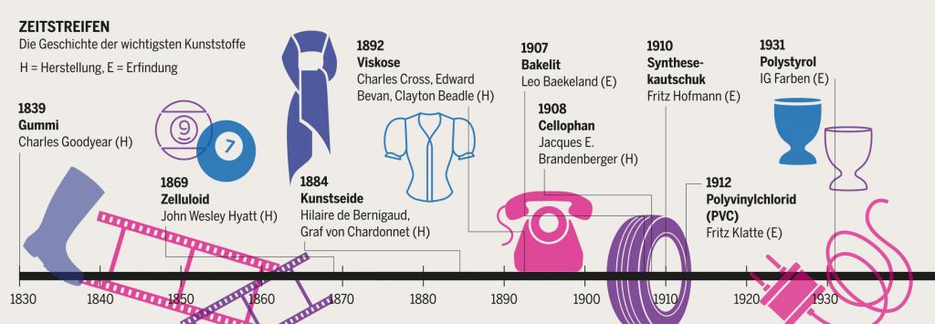 Geschichte der wichtigsten Kunststoffe